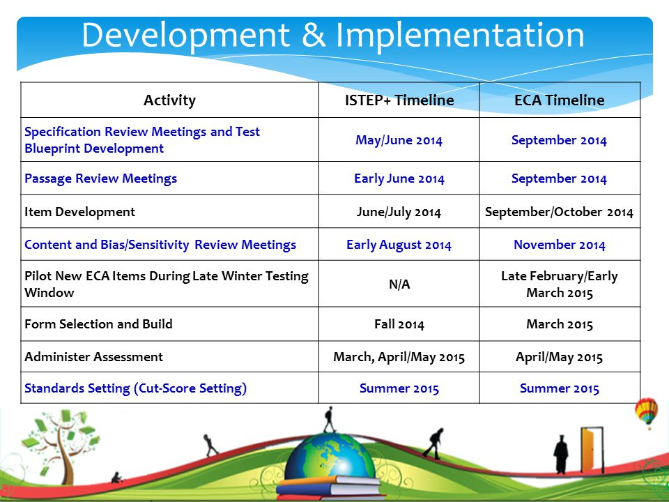 . ActivityISTEP+ TimelineECA Timeline Specification Review Meetings and Test Blueprint Development May/June 2014September 2014 Passage Review MeetingsEarly June 2014September 2014 Item DevelopmentJune/July 2014September/October 2014 Content and Bias/Sensitivity Review MeetingsEarly August 2014November 2014 Pilot New ECA Items During Late Winter Testing Window N/A Late February/Early March 2015 Form Selection and BuildFall 2014March 2015 Administer AssessmentMarch, April/May 2015April/May 2015 Standards Setting (Cut-Score Setting)Summer 2015 Development & Implementation