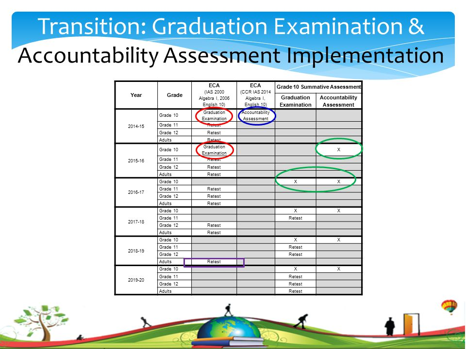 . Transition: Graduation Examination & Accountability Assessment Implementation YearGrade ECA (IAS 2000 Algebra I, 2006 English 10) ECA (CCR IAS 2014 Algebra I, English 10) Grade 10 Summative Assessment Graduation Examination Accountability Assessment 2014-15 Grade 10 Graduation Examination Accountability Assessment Grade 11Retest Grade 12Retest AdultsRetest 2015-16 Grade 10 Graduation Examination X Grade 11Retest Grade 12Retest AdultsRetest 2016-17 Grade 10 XX Grade 11Retest Grade 12Retest AdultsRetest 2017-18 Grade 10 XX Grade 11 Retest Grade 12Retest AdultsRetest 2018-19 Grade 10 XX Grade 11 Retest Grade 12 Retest AdultsRetest 2019-20 Grade 10 XX Grade 11 Retest Grade 12 Retest Adults Retest