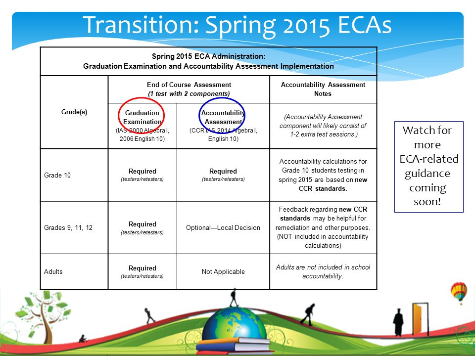 Transition: Spring 2015 ECAs Spring 2015 ECA Administration: Graduation Examination and Accountability Assessment Implementation Grade(s) End of Course Assessment (1 test with 2 components) Accountability Assessment Notes Graduation Examination (IAS 2000 Algebra I, 2006 English 10) Accountability Assessment (CCR IAS 2014 Algebra I, English 10) (Accountability Assessment component will likely consist of 1-2 extra test sessions.) Grade 10 Required (testers/retesters) Required (testers/retesters) Accountability calculations for Grade 10 students testing in spring 2015 are based on new CCR standards.