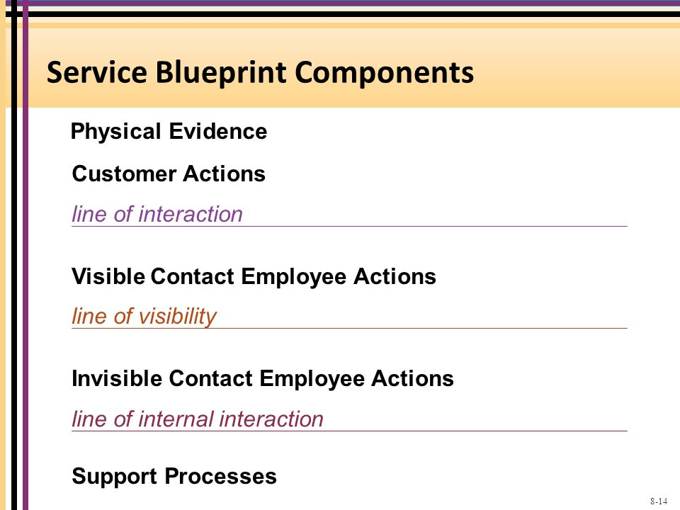 Service Blueprint Components Customer Actions line of interaction Visible Contact Employee Actions line of visibility Invisible Contact Employee Actio