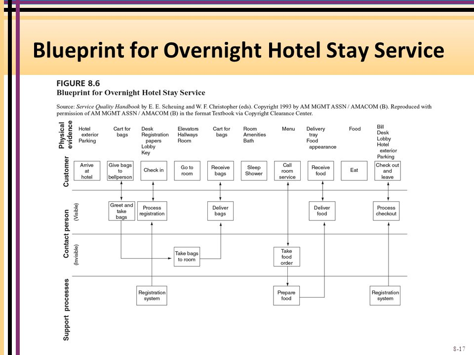 Blueprint for Overnight Hotel Stay Service 8-17
