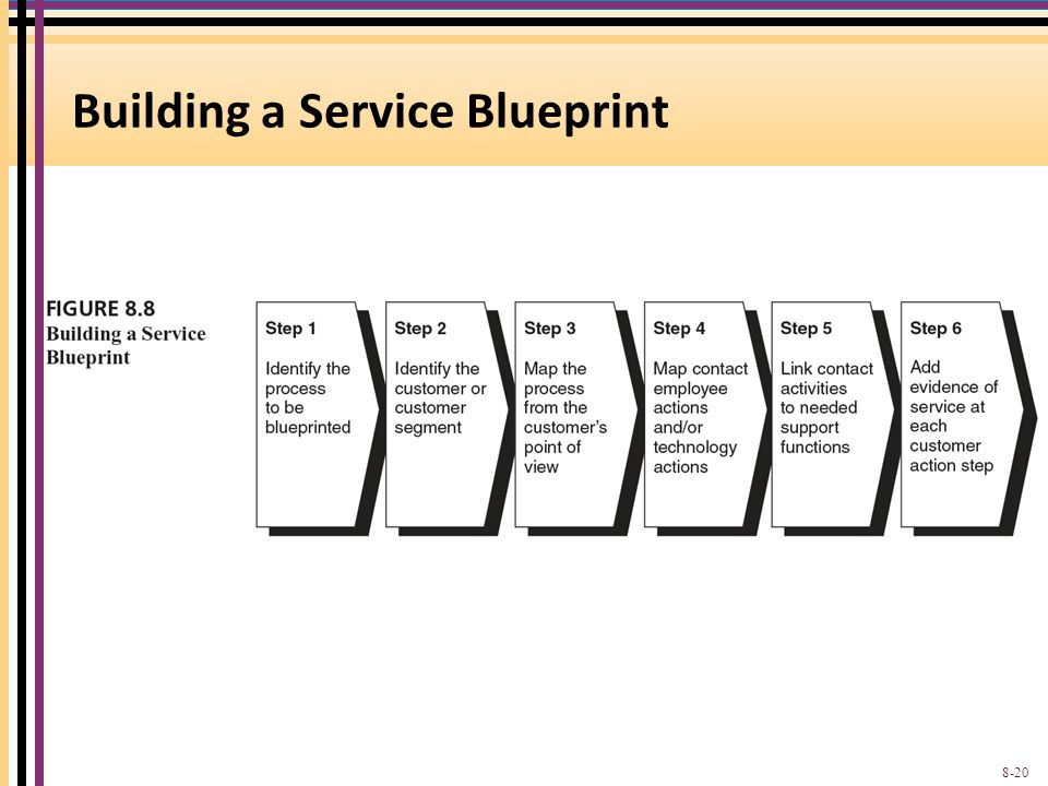 Building a Service Blueprint 8-20