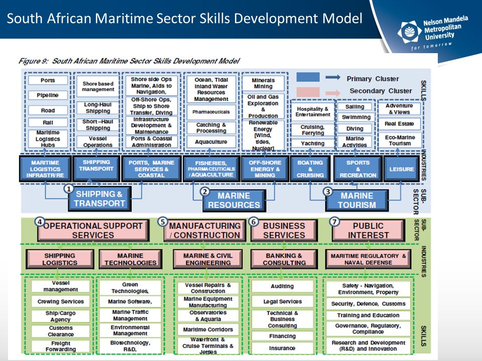 South African Maritime Sector Skills Development Model