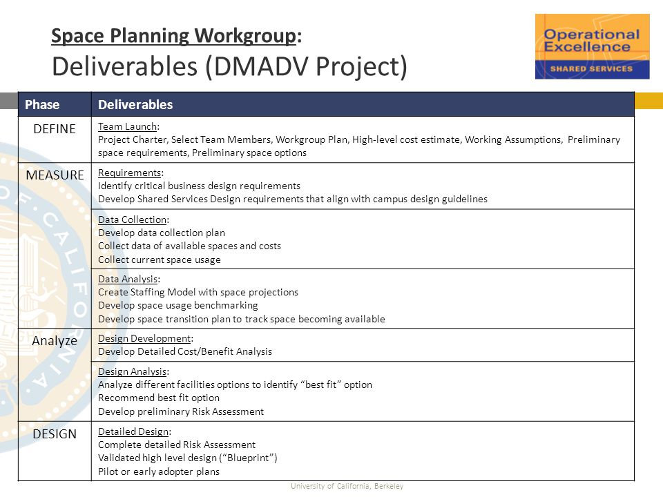 University of California, Berkeley Space Planning Workgroup: Deliverables (DMADV Project) PhaseDeliverables DEFINE Team Launch: Project Charter, Selec