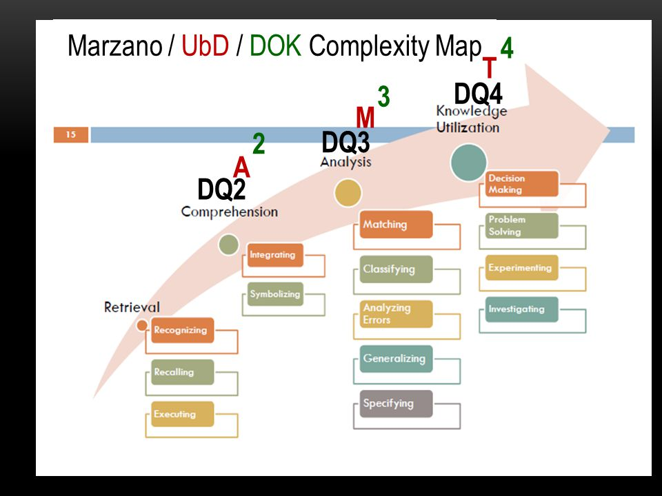 Marzano / UbD / DOK Complexity Map A M T 2 3 4 DQ2 DQ3 DQ4