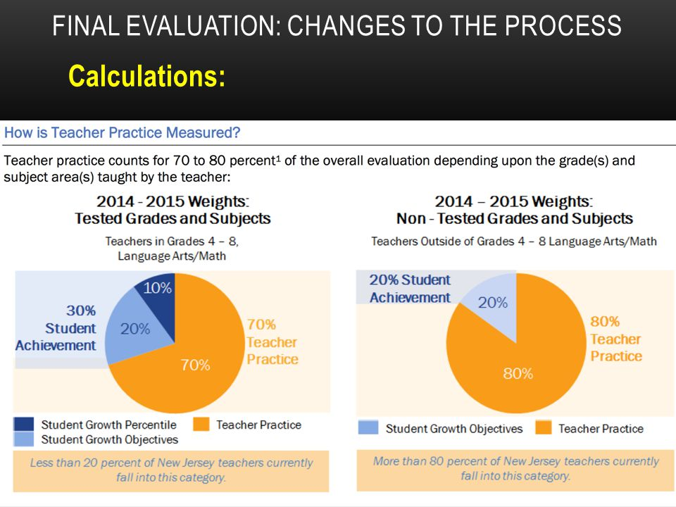 FINAL EVALUATION: CHANGES TO THE PROCESS Calculations: