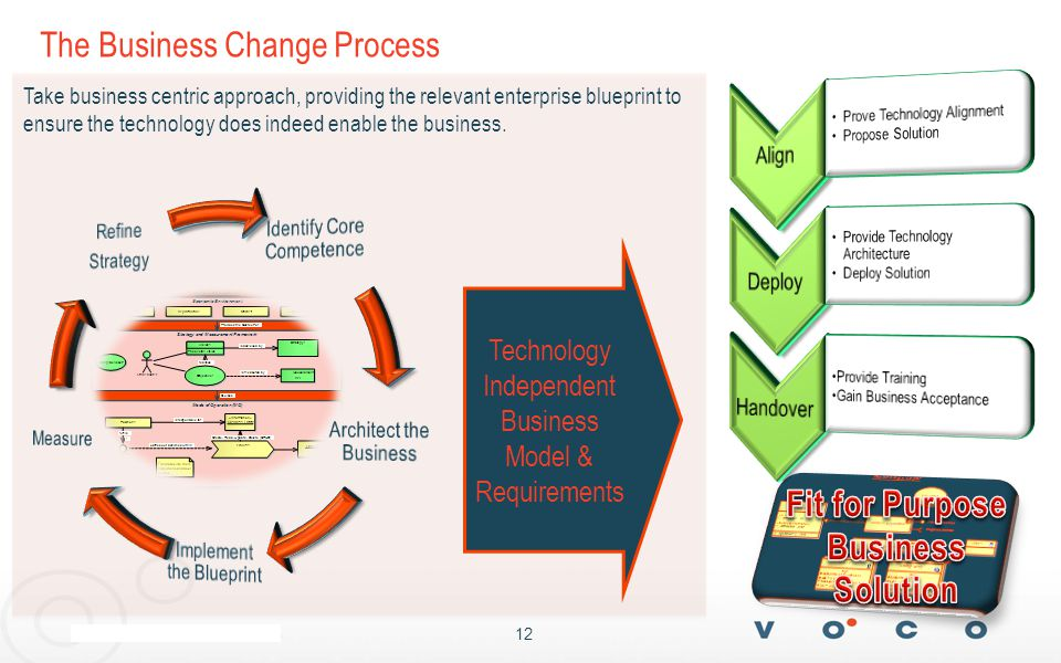 12 The Business Change Process Technology Independent Business Model & Requirements Take business centric approach, providing the relevant enterprise blueprint to ensure the technology does indeed enable the business.