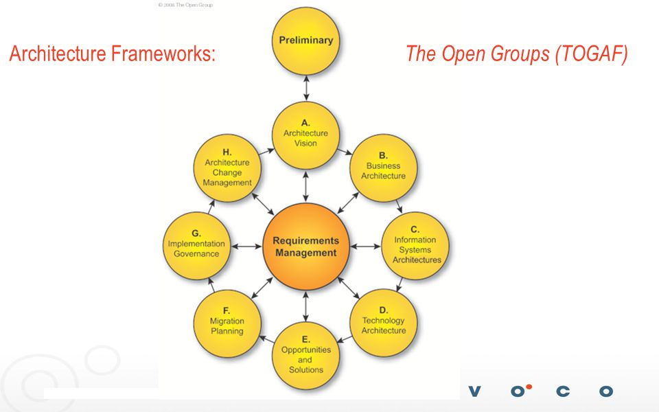 5 Architecture Frameworks: The Open Groups (TOGAF)