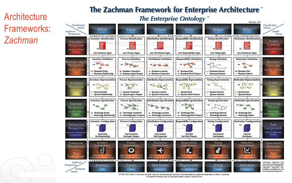 6 Architecture Frameworks: Zachman