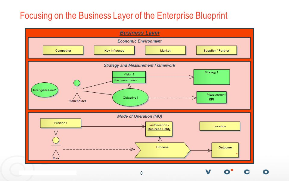 8 Focusing on the Business Layer of the Enterprise Blueprint