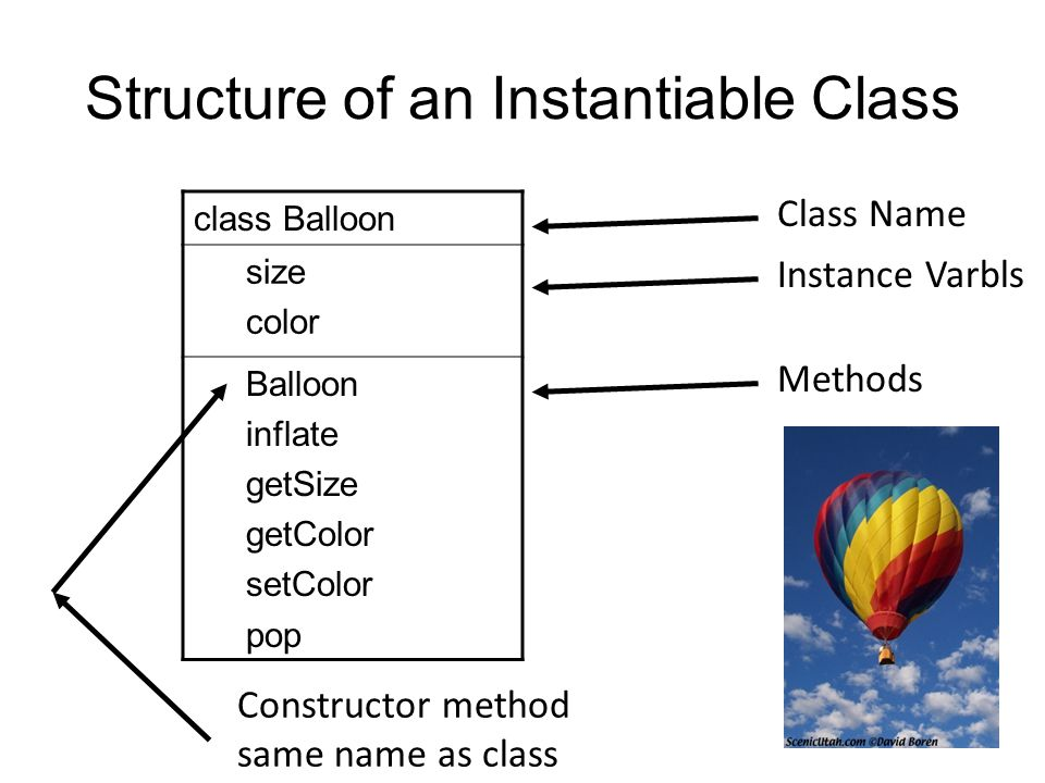 Structure of an Instantiable Class class Balloon size color Balloon inflate getSize getColor setColor pop Class Name Instance Varbls Methods Constructor method same name as class