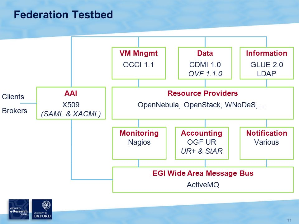 11 Federation Testbed Resource Providers OpenNebula, OpenStack, WNoDeS, … VM Mngmt OCCI 1.1 Data CDMI 1.0 OVF 1.1.0 Information GLUE 2.0 LDAP Monitoring Nagios Accounting OGF UR UR+ & StAR EGI Wide Area Message Bus ActiveMQ Notification Various AAI X509 (SAML & XACML) Clients Brokers