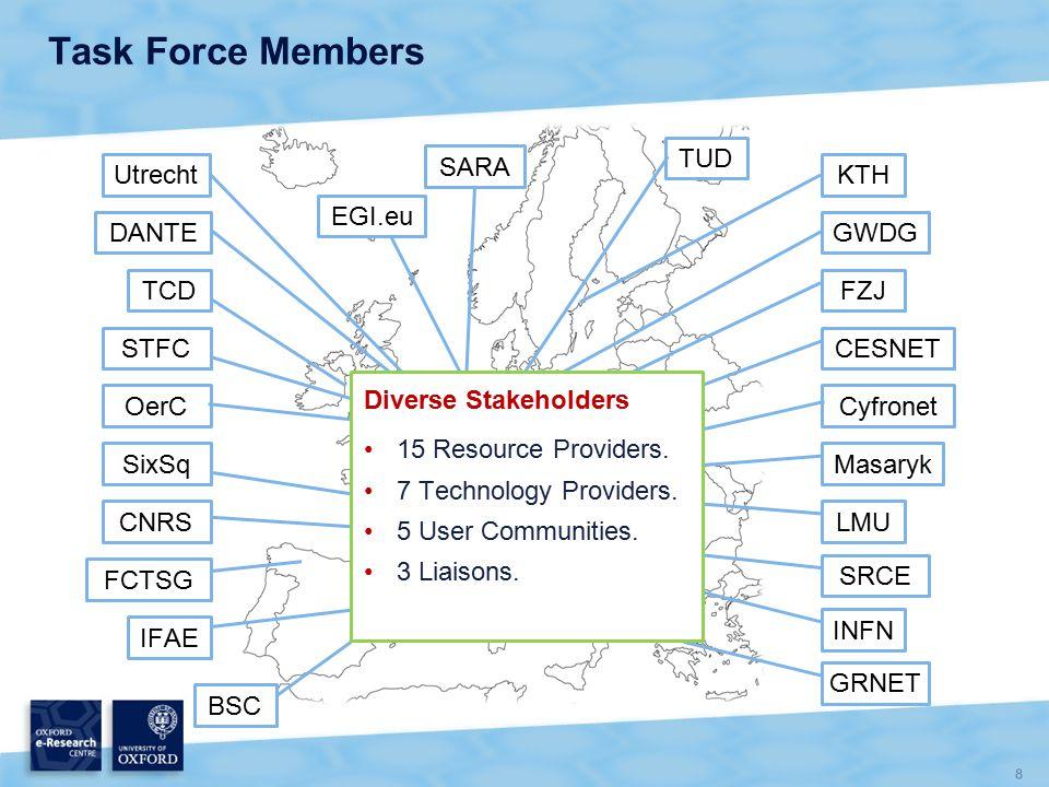 8 CNRS LMU OerC Masaryk TUD IFAE Cyfronet SixSq BSC CESNET TCD SRCE DANTE FZJ GRNET GWDG Utrecht STFC SARA KTH INFN FCTSG EGI.eu Task Force Members Diverse Stakeholders 15 Resource Providers.