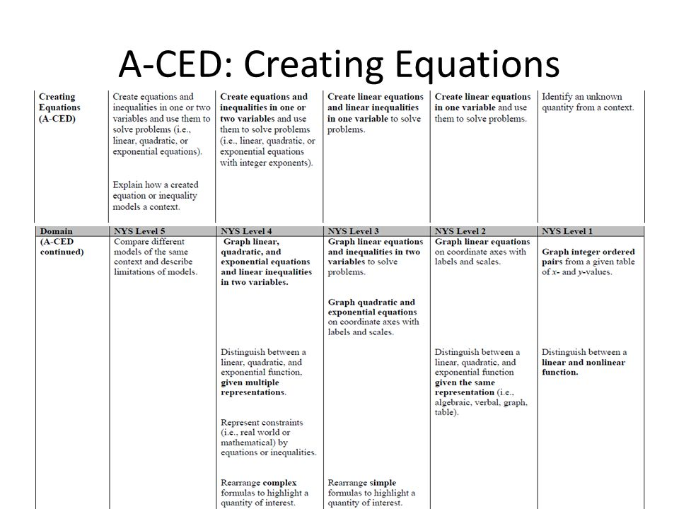 A-CED: Creating Equations