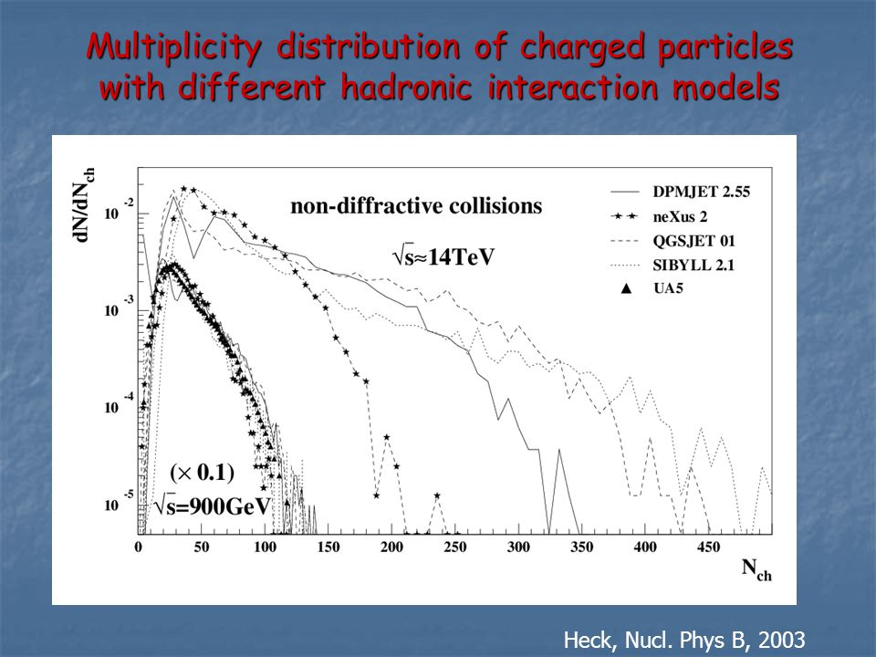Multiplicity distribution of charged particles with different hadronic interaction models Heck, Nucl.