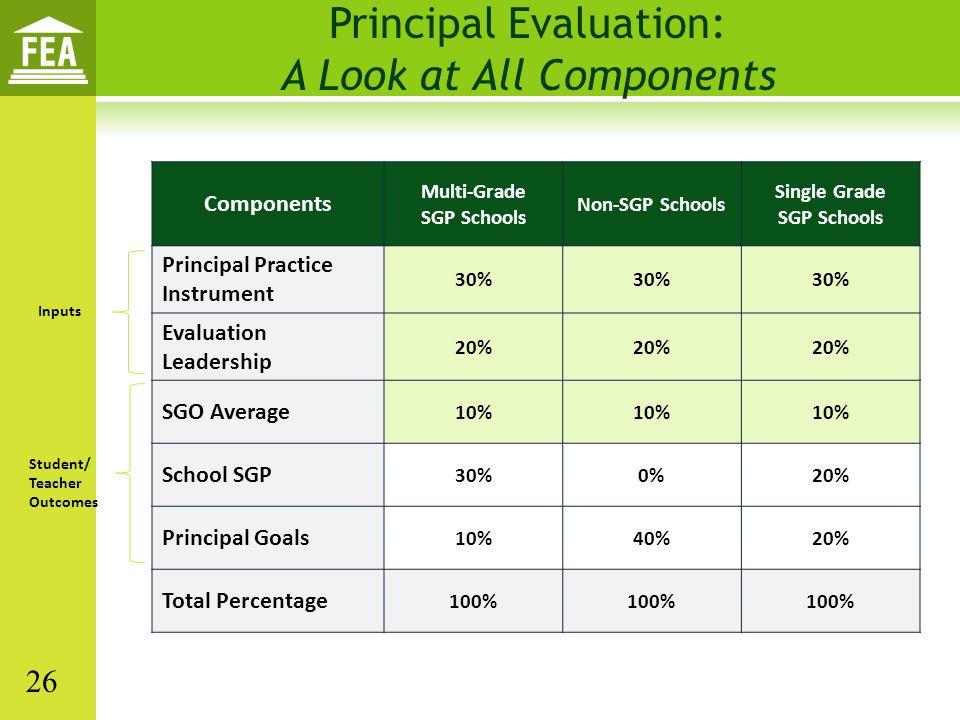 Components Multi-Grade SGP Schools Non-SGP Schools Single Grade SGP Schools Principal Practice Instrument 30% Evaluation Leadership 20% SGO Average 10