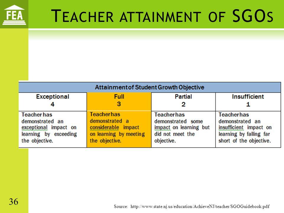 T EACHER ATTAINMENT OF SGO S Source: http://www.state.nj.us/education/AchieveNJ/teacher/SGOGuidebook.pdf 36