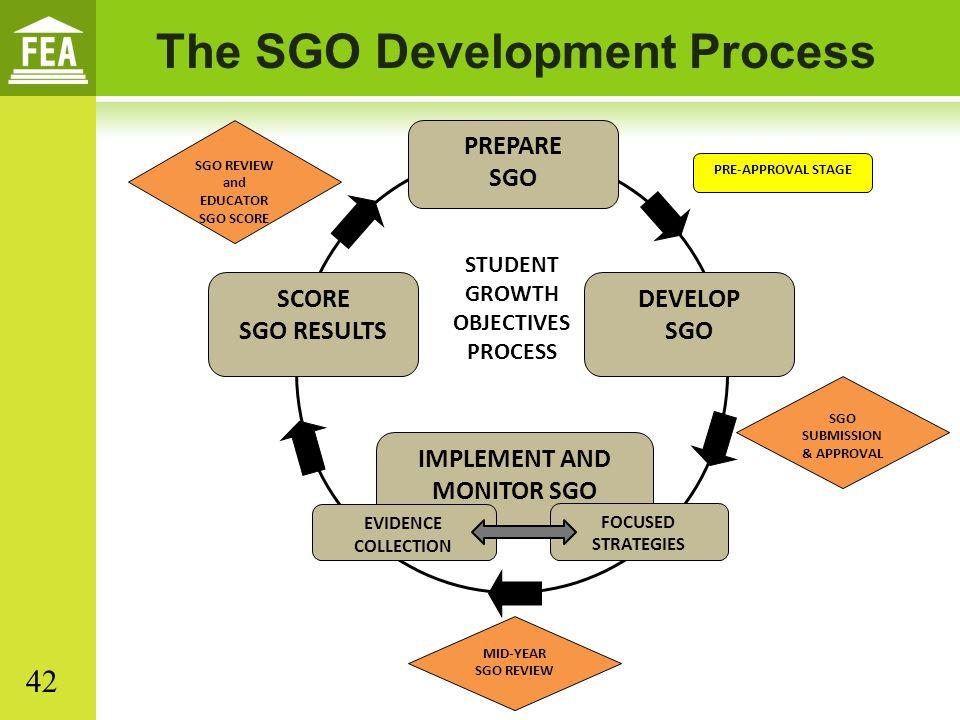 The SGO Development Process STUDENT GROWTH OBJECTIVES PROCESS PREPARE SGO SCORE SGO RESULTS DEVELOP SGO IMPLEMENT AND MONITOR SGO SGO SUBMISSION & APP