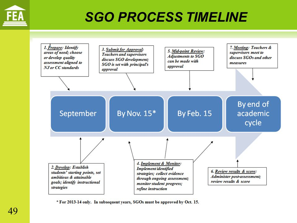 SGO PROCESS TIMELINE 49