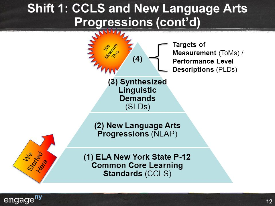 12 Shift 1: CCLS and New Language Arts Progressions (cont'd) We Measure This 12 (4) (3) Synthesized Linguistic Demands (SLDs) (2) New Language Arts Pr