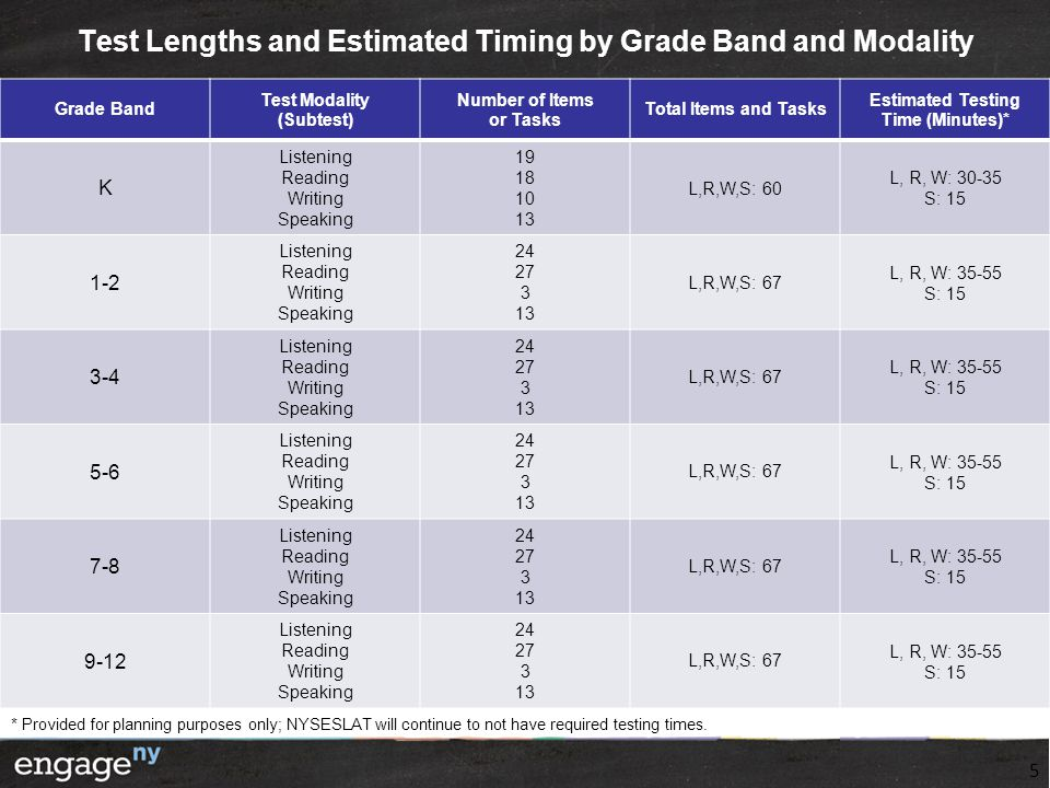 Test Lengths and Estimated Timing by Grade Band and Modality 5 Grade Band Test Modality (Subtest) Number of Items or Tasks Total Items and Tasks Estim