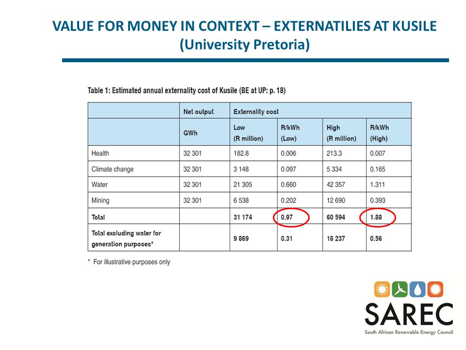 VALUE FOR MONEY IN CONTEXT – EXTERNATILIES AT KUSILE (University Pretoria)