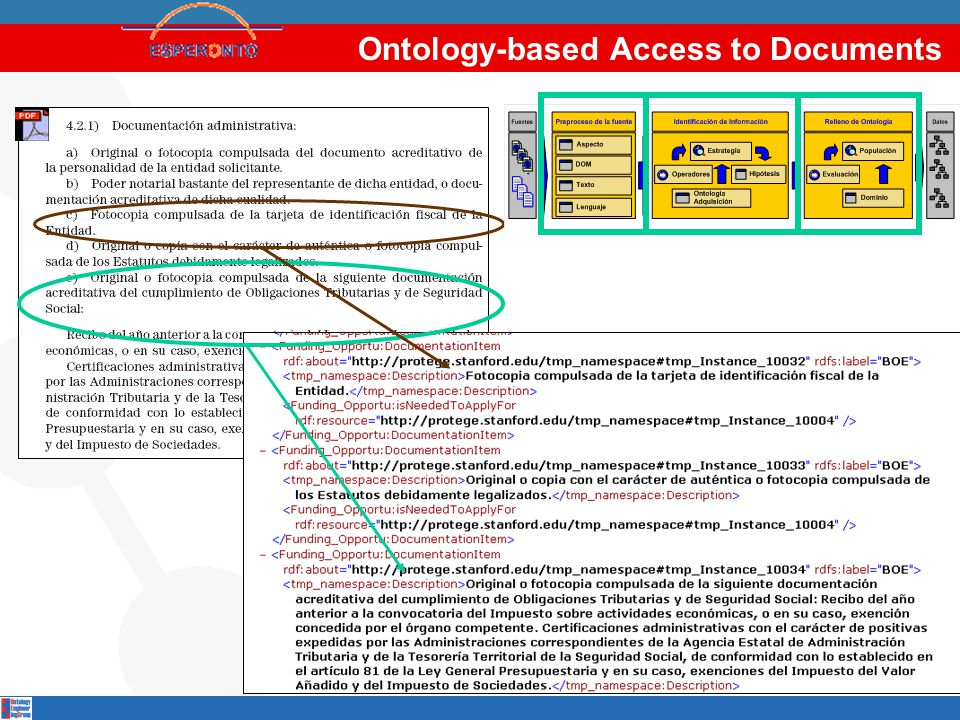 Ontology-based Access to Documents