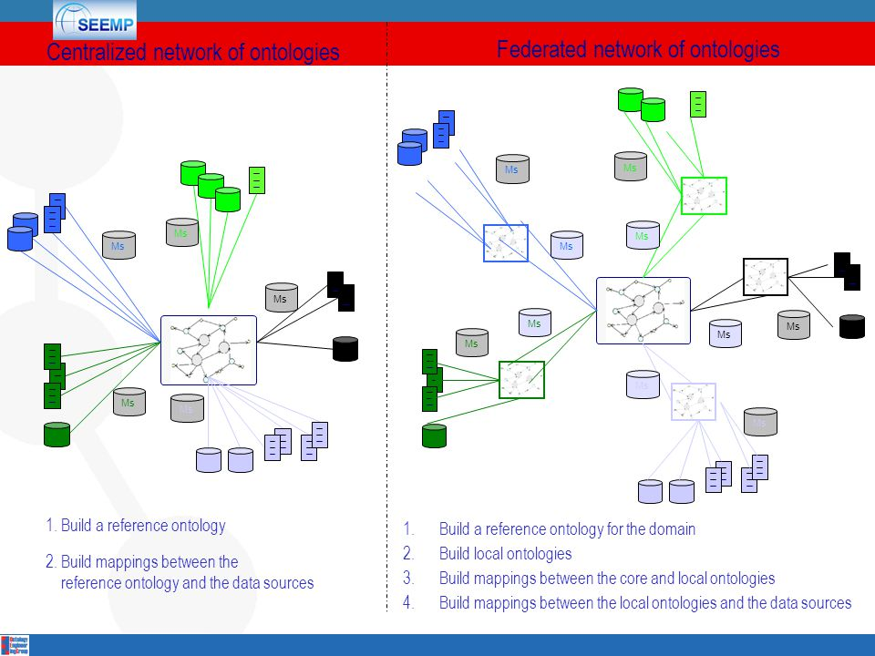 Ms Centralized network of ontologies 1.