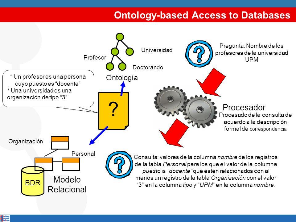 Ontology-based Access to Databases BDR Modelo Relacional Personal Organización Pregunta: Nombre de los profesores de la universidad UPM * Un profesor