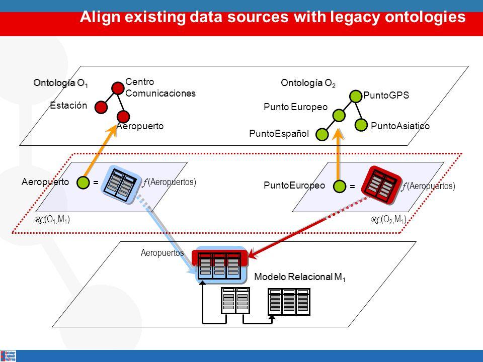 Align existing data sources with legacy ontologies Punto Europeo PuntoGPS PuntoAsiatico = Aeropuertos f (Aeropuertos) Ontología O 2 Modelo Relacional