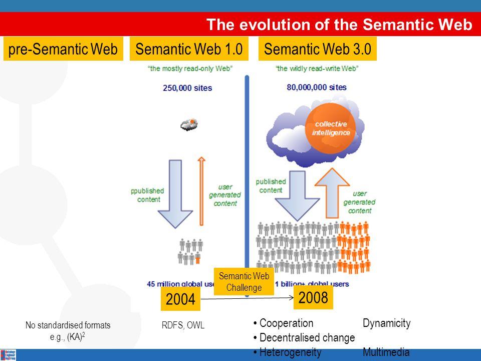 The evolution of the Semantic Web Cooperation Dynamicity Decentralised change Heterogeneity Multimedia Semantic Web 1.0Semantic Web 3.0pre-Semantic We