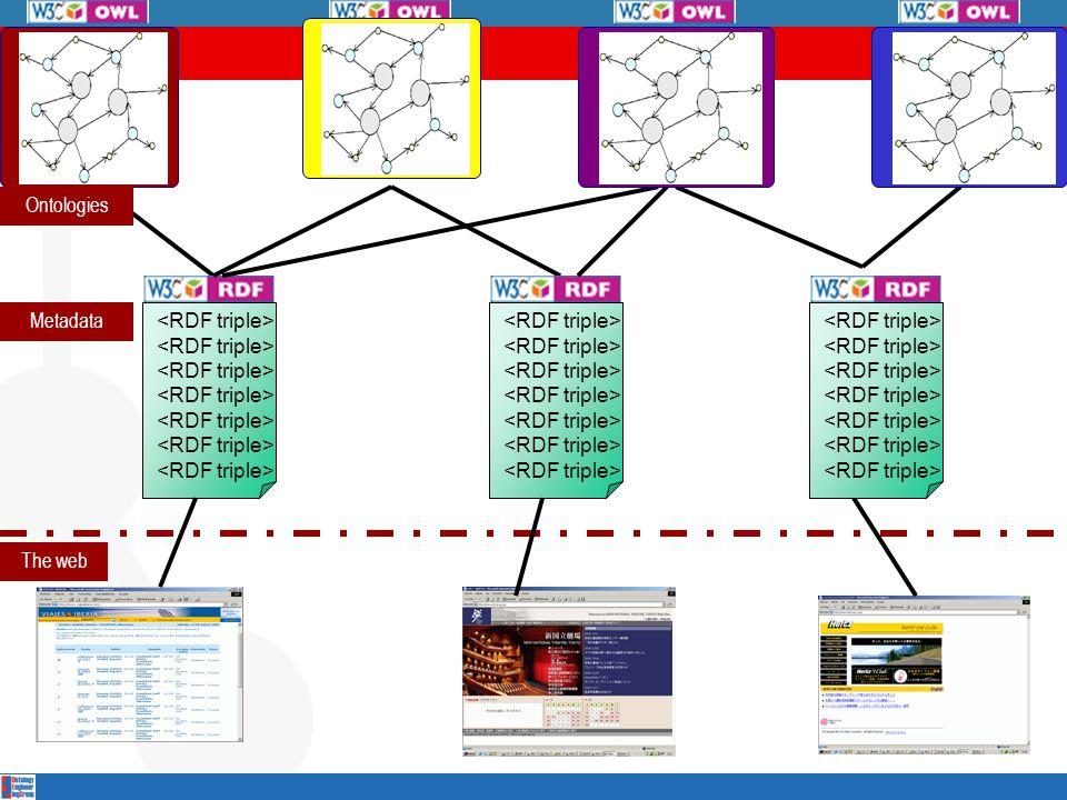 The web Metadata Ontologies