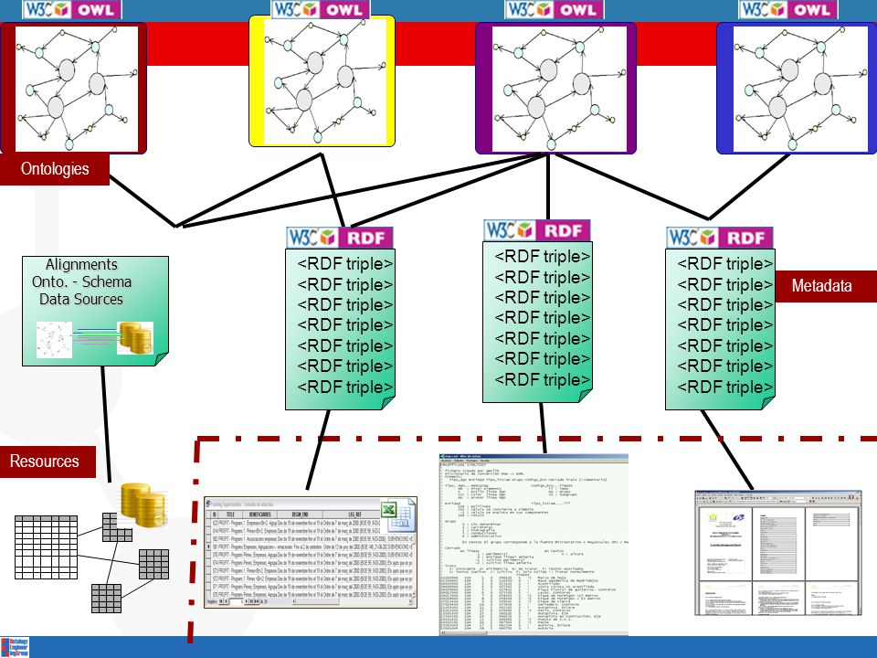 Resources Metadata Alignments Onto. - Schema Data Sources Ontologies