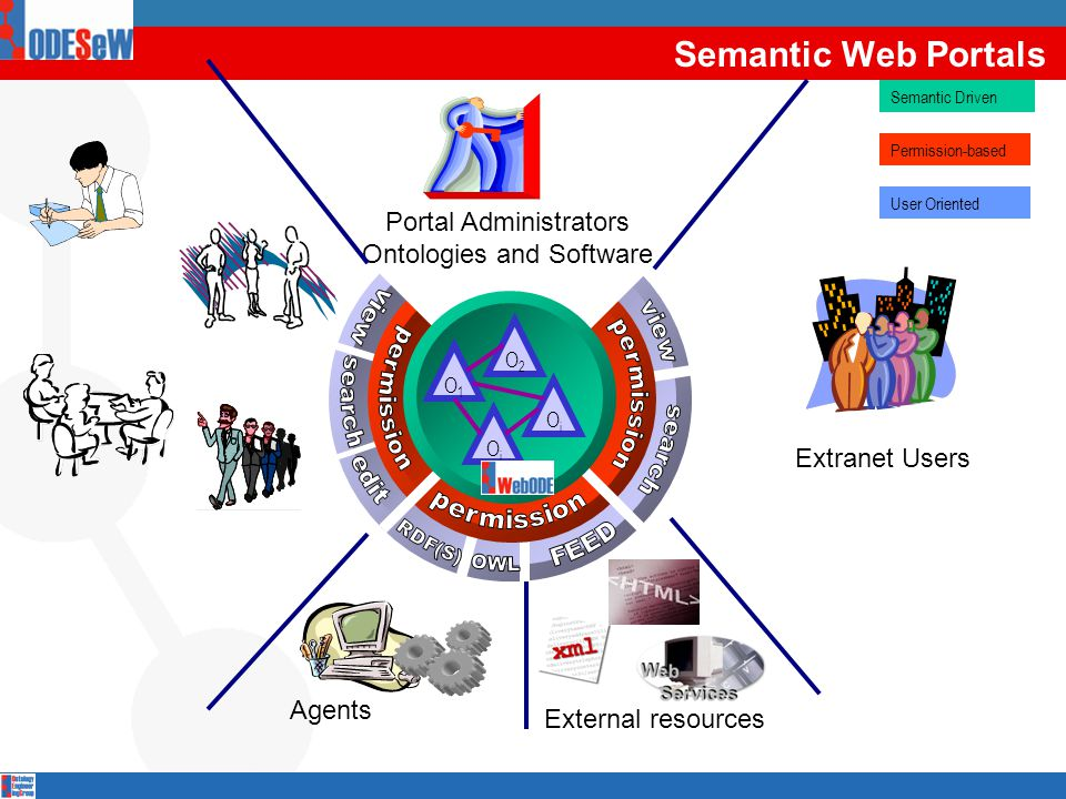 O1O1 O2O2 OiOi OjOj Portal Administrators Ontologies and Software Extranet Users Agents Permission-based Semantic Driven User Oriented External resources Semantic Web Portals