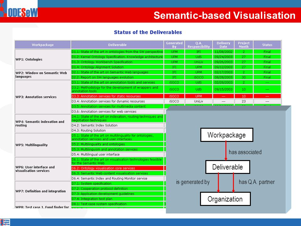 Workpackage Deliverable has associated has Q.A. partneris generated by Organization Semantic-based Visualisation