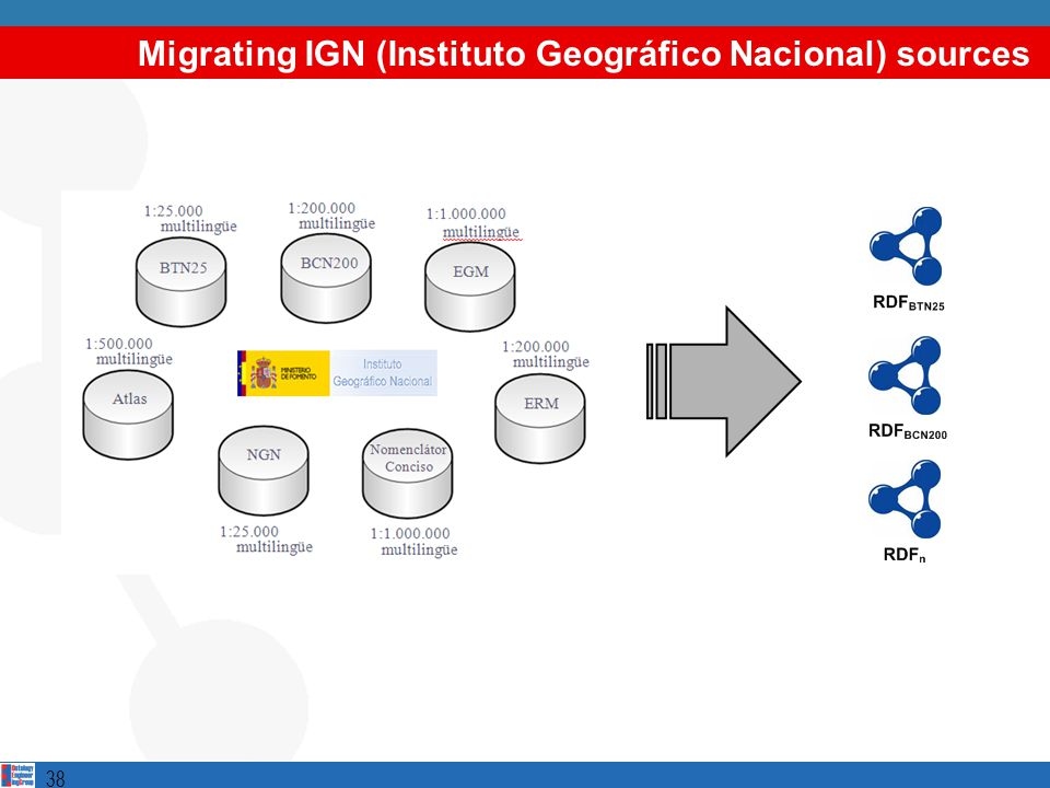 Migrating IGN (Instituto Geográfico Nacional) sources 38