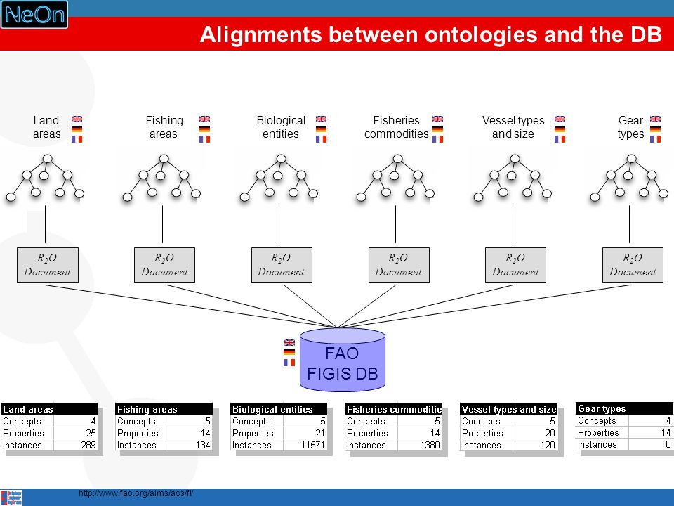 Alignments between ontologies and the DB Land areas Fishing areas Biological entities Fisheries commodities Vessel types and size Gear types R 2 O Document R 2 O Document R 2 O Document R 2 O Document R 2 O Document R 2 O Document FAO FIGIS DB http://www.fao.org/aims/aos/fi/