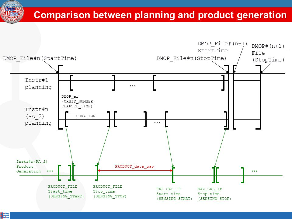 Comparison between planning and product generation... Instr#n (RA_2) planning DMOP_File#n(StartTime)DMOP_File#n(StopTime) DMOP_File#(n+1) StartTime DM