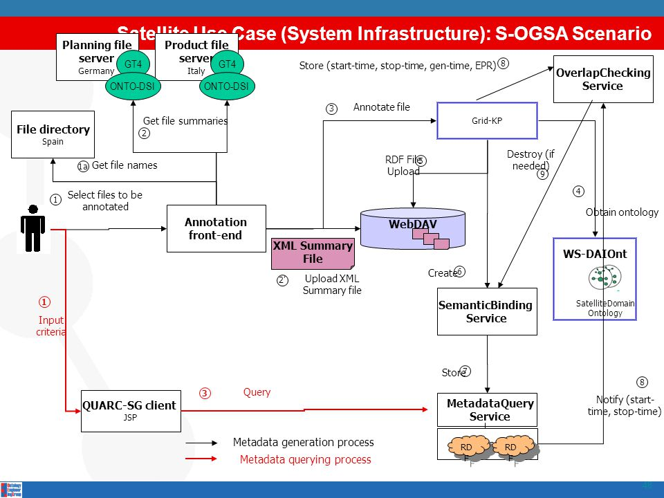 Satellite Use Case (System Infrastructure): S-OGSA Scenario 48 WS-DAIOnt SatelliteDomain Ontology Grid-KP XML Summary File Annotation front-end Atlas
