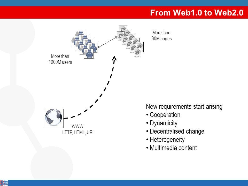 [Semantic   Web]+ Applications (II) Why [Semantic   Web]+ application.