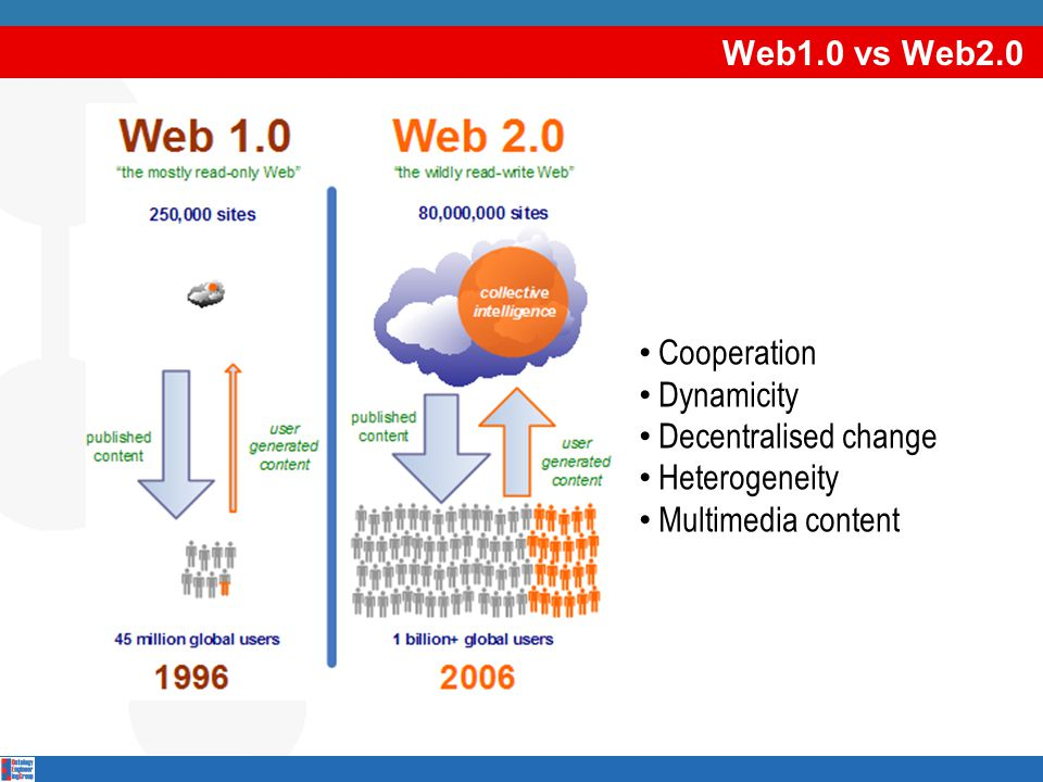 What is the Web of Linked Data.