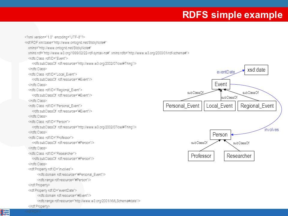 RDFS simple example <rdf:RDF xml:base=