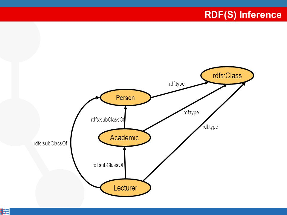 RDF(S) Inference Lecturer Academic Person rdfs:subClassOf rdf:subClassOf rdfs:subClassOf rdf:type rdfs:Class rdf:type
