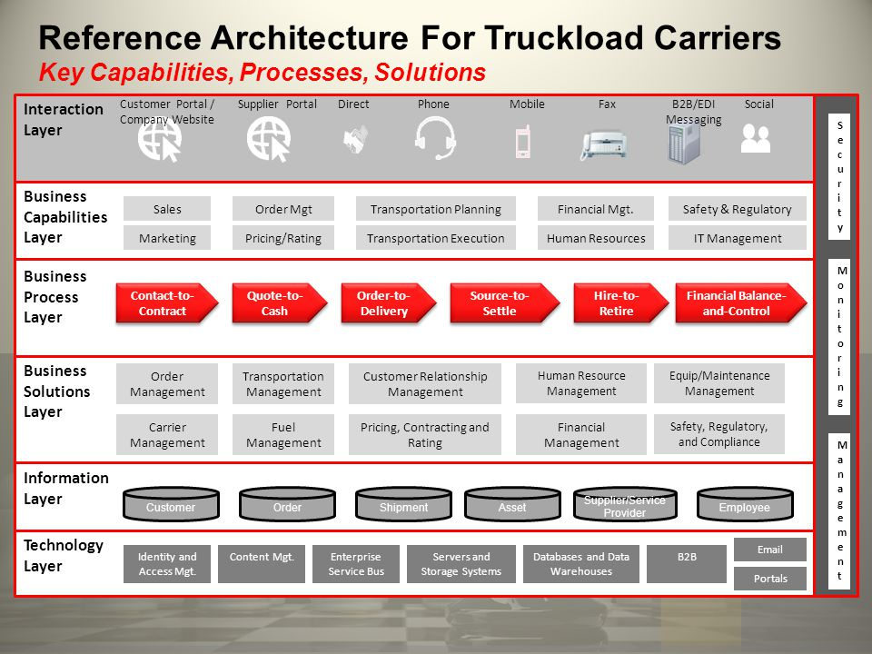 Reference Architecture For Truckload Carriers Key Capabilities, Processes, Solutions Interaction Layer Business Process Layer Business Solutions Layer Information Layer Technology Layer CustomerOrderShipmentAsset Supplier/Service Provider Employee Contact-to- Contract Quote-to- Cash Order-to- Delivery Source-to- Settle Financial Balance- and-Control Customer Portal / Company Website Direct SecuritySecurity MonitoringMonitoring MobileSocial ManagementManagement Identity and Access Mgt.