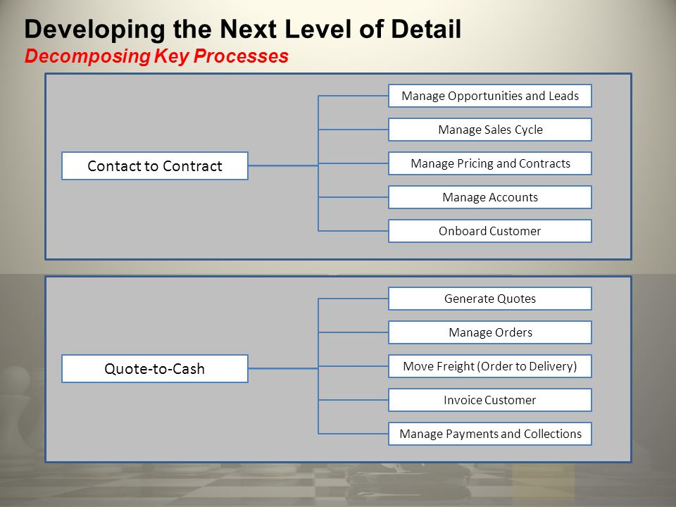 Developing the Next Level of Detail Decomposing Key Processes Contact to Contract Manage Opportunities and Leads Manage Sales Cycle Manage Pricing and Contracts Manage Accounts Onboard Customer Quote-to-Cash Generate Quotes Manage Orders Move Freight (Order to Delivery) Invoice Customer Manage Payments and Collections