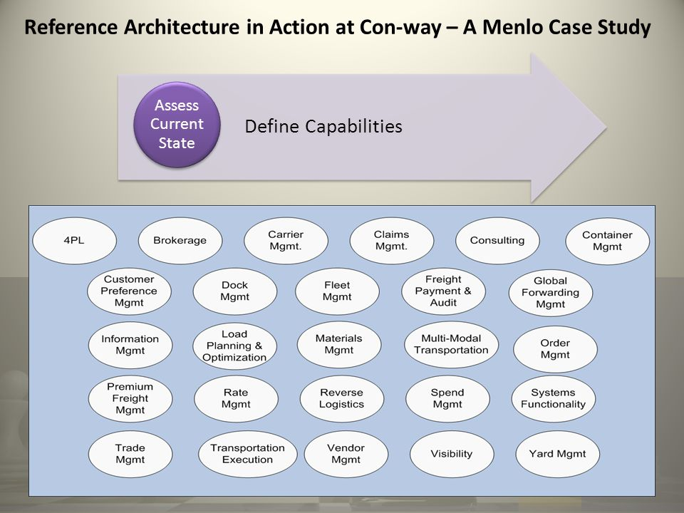 Reference Architecture in Action at Con-way – A Menlo Case Study Define Capabilities Assess Current State
