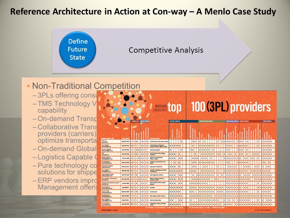 Reference Architecture in Action at Con-way – A Menlo Case Study Competitive Analysis Define Future State