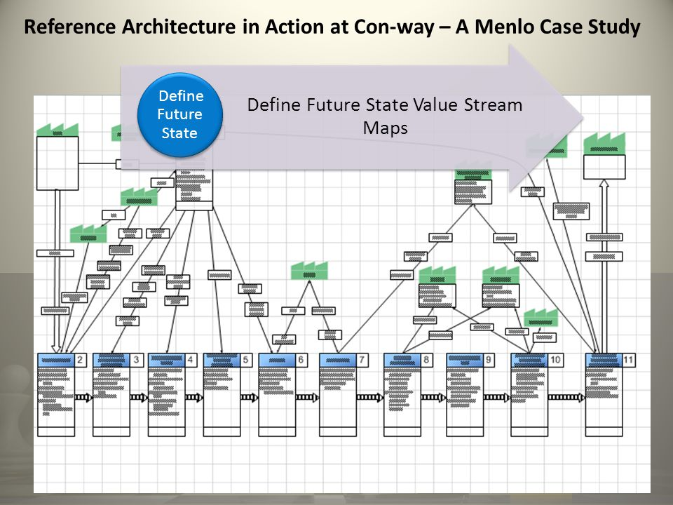Reference Architecture in Action at Con-way – A Menlo Case Study Define Future State Value Stream Maps Define Future State