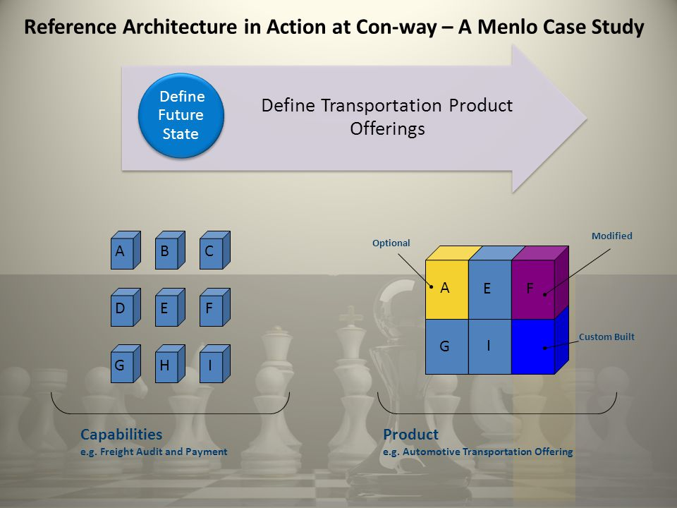 Reference Architecture in Action at Con-way – A Menlo Case Study Define Transportation Product Offerings Define Future State Capabilities e.g.