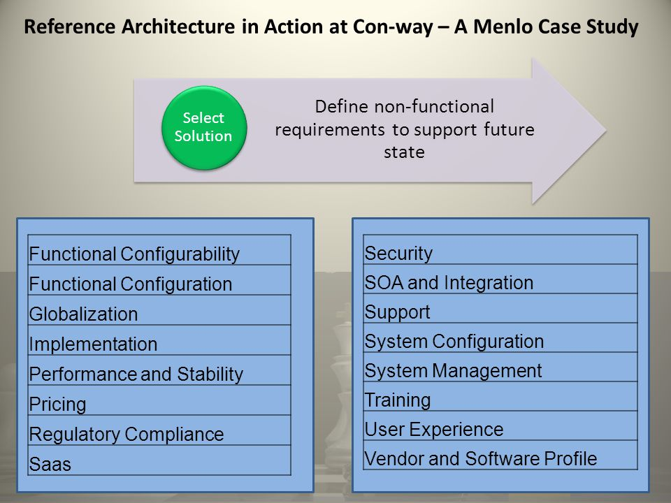 Reference Architecture in Action at Con-way – A Menlo Case Study Define non-functional requirements to support future state Select Solution Functional Configurability Functional Configuration Globalization Implementation Performance and Stability Pricing Regulatory Compliance Saas Security SOA and Integration Support System Configuration System Management Training User Experience Vendor and Software Profile